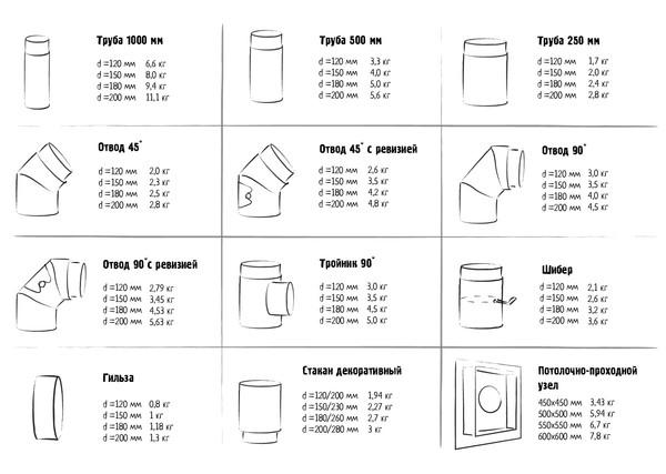 Вес основных элементов дымохода КПД