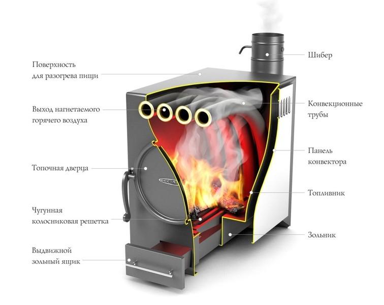 Как сделает дровяная печь